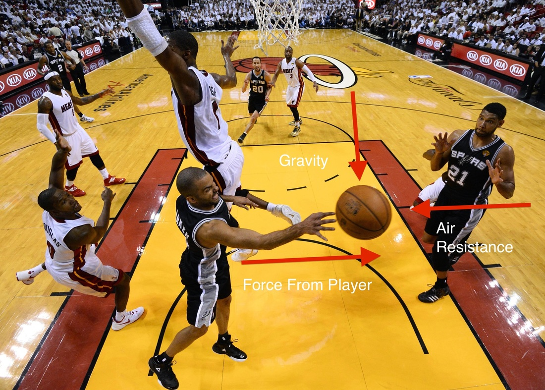 Force Diagram Examples Cole F Basketball Information What Is A In This It Explaining The Forces Taking Place On Ball During Pass There Are Three That Take Certain Play